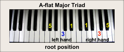 flat Major Tria... F Major Scale Piano Finger Position