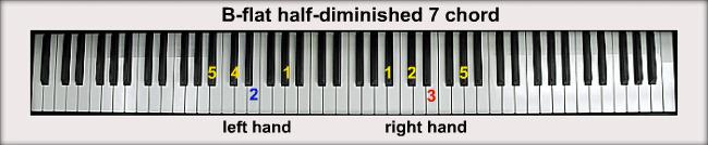 B-flat Piano Chords