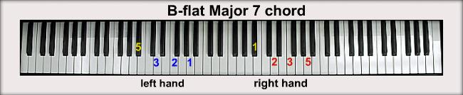 B Flat Chord Piano Left Hand B-flat Piano Ch...