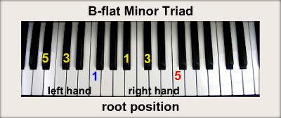 B Minor Piano Chord Bflatminortriadrp jpg