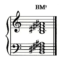 B Major Triad B Major Triad Bmajor7chord jpg