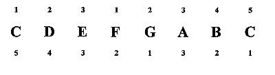 Música de acero: Escalas en el piano, Mayores C Flat Major Scale