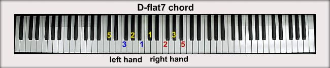 D Flat Chord Piano D-flat Piano Ch...