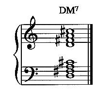 d 7 chord piano  Major 7 Chord