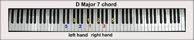 D 7 Chord Piano D Piano Chords