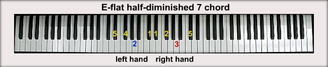 E Flat Chord Piano E-flat Piano Chords