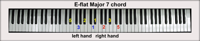 D Flat Major Chord Piano E-flat Piano Chords