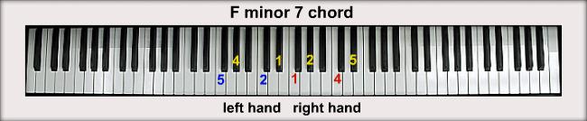 Piano Chords  F Minor Chord Piano