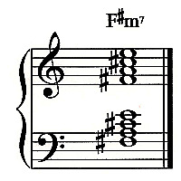 F-sharp Minor 7 Chord  F Minor 7 Chord