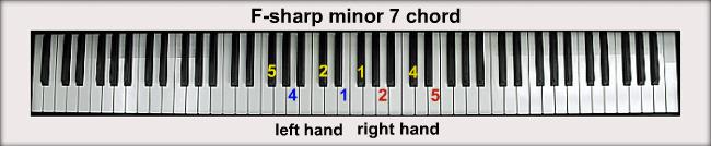 F-sharp Diminished Triad  F Minor 7 Chord