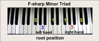 F-sharp Minor 7 Chord  F Sharp Minor Chord