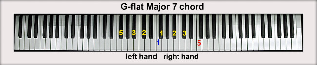 how to play a flat chord on piano