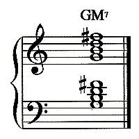 G Major 7 Chord G Major Chord Piano
