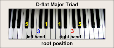 D Flat Major Chord Piano Major Triads D-flat