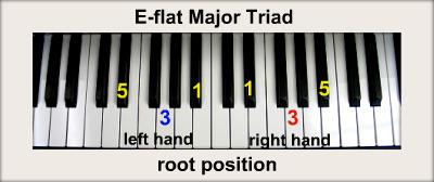 E Flat Chord Piano D-flat  E-flat   amp A-flat