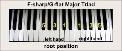 Keyboard Chords... G Sharp Major Triad