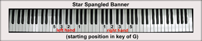 Star Spangled Banner For Piano Notes Fingerings