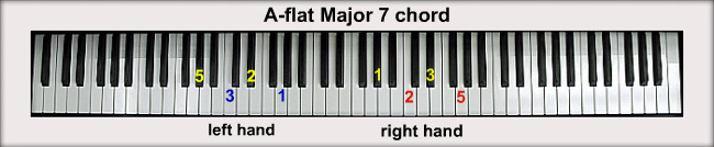 A-flat Piano Chords A Flat Chord Piano