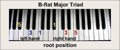 B Flat Chord Piano Left Hand B-flat Piano Chords