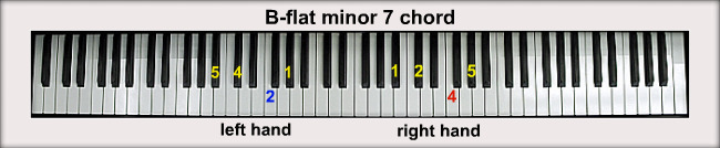 B Flat Diminished Triad B-flat Piano Chords