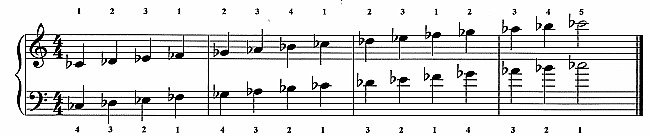 Major Scales C Flat Major Scale