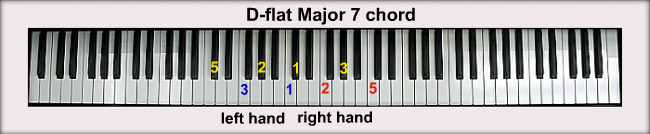 how to play d flat major scale on piano
