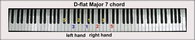 B Flat Chord Piano Left Hand D-flat Piano Ch...