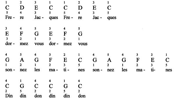 Dorable Piano Notes To Guitar Chords Picture Collection - Basic ...