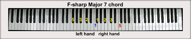 F-sharp Piano Chords