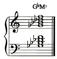 B Flat Chord Piano Left Hand G-flat Piano Ch...