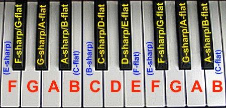 xallpianonoteschart.pagespeed.ic.n 6PS3zXAI piano keyboard diagram