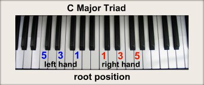 Piano Chord Chart: Major Triads, Ascending Chromatically From C